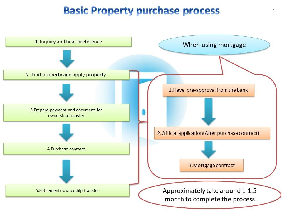 basic purchase process