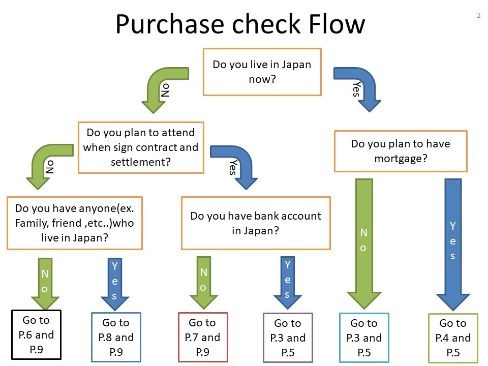 once after you confirm your current situation please check your property purchase process from below check sheet